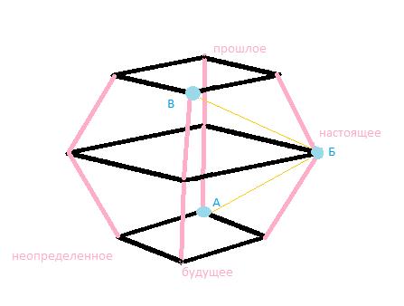 Треугольник МФП в цикле Деминга