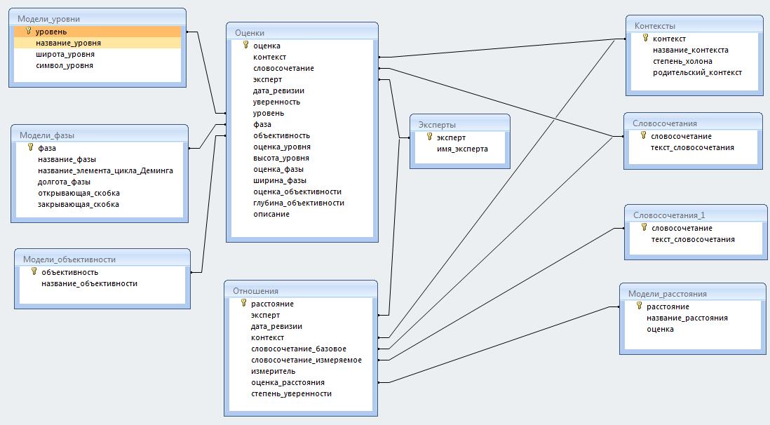 Структура базы в Access