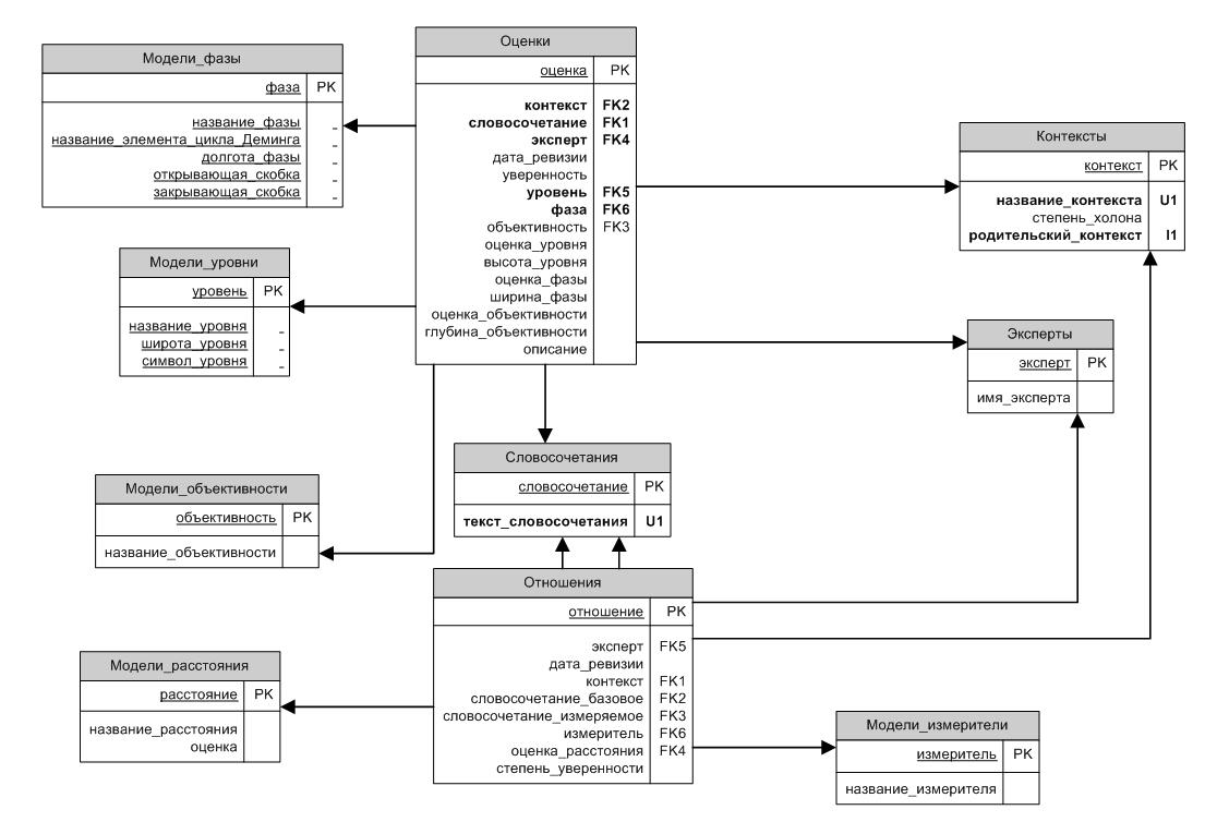 Схема базы данных Visio