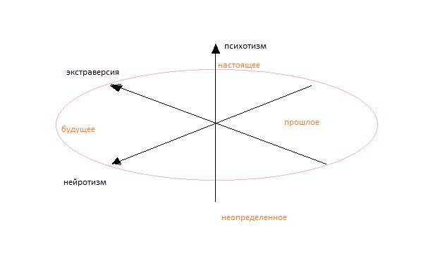 Система координат Айзенка с проекцией на цикл PDCA